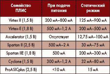 Таблица. Энергопотребление ПЛИС