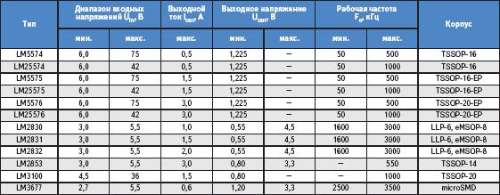 Основные параметры интегральных импульсных стабилизаторов напряжения National Semiconductor
