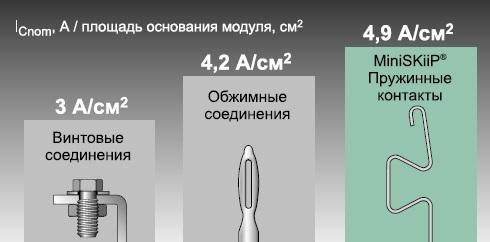 Плотность тока специализированных 3L-модулей разной конструкции