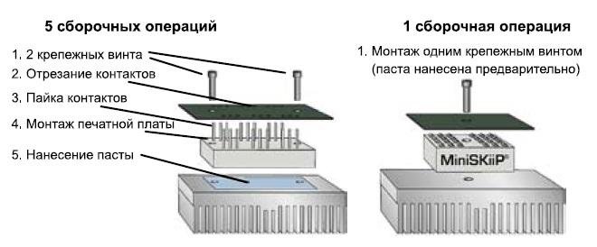 Сравнение способов монтажа модулей