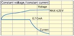 Рис. 1. Типовая диаграмма процесса заряда LiFIon аккумуляторов Panasonic