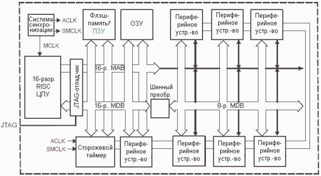 Архитектура микроконтроллеров MSP430x1xx и MSP430x2x
