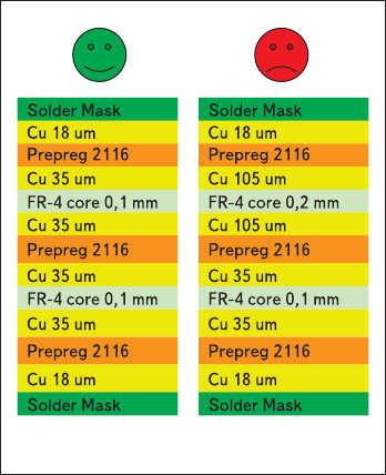 Рис. 13. Структура слоев многослойной печатной платы: а) симметричная, б) несимметричная