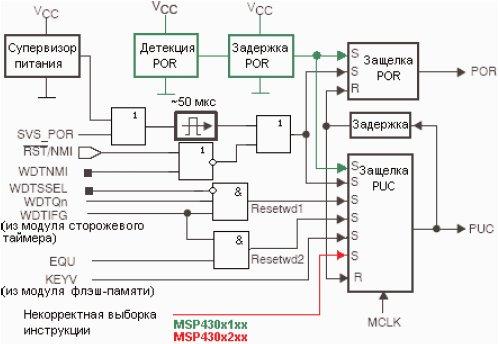 Структурная схема системы сброса и инициализации