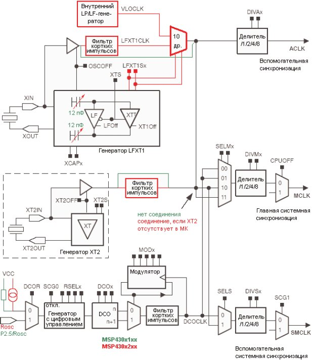 Структурная схема системы синхронизации MSP430F1xx и MSP430F2xx