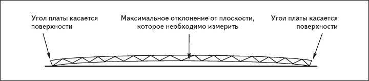 Рис. 4. Отклонение платы от плоскости по длине или ширине при деформации изгиба