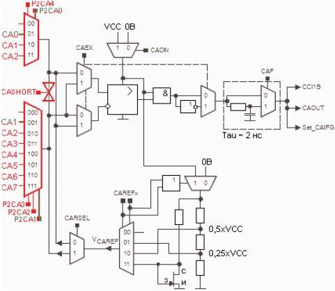 Структурная схема аналогового компаратора