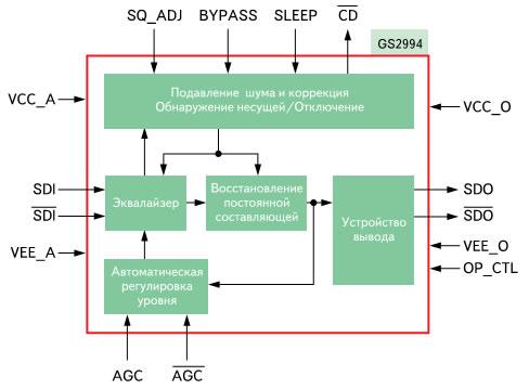Структурная схема кабельного эквалайзера