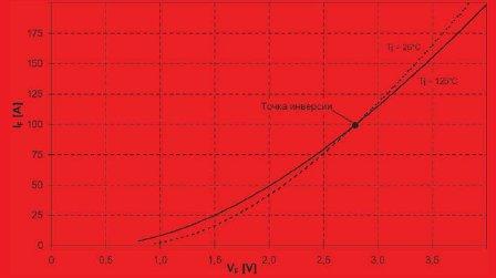Рис. 8. Прямые вольт-амперные характеристики высоковольтного SFRD