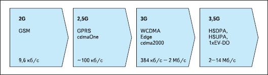 Эволюция сетей мобильной связи и скоростей передачи данных в них