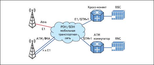 Обзор технологий и интерфейсов современной транспортной сети мобильной связи