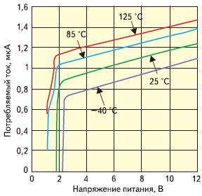 Рис. 2. Зависимость потребляемого тока ОУ LPV511 от напряжения питания и температуры
