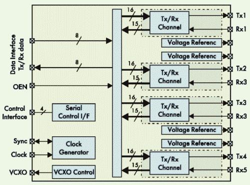 Рис. 2. Структурная схема блока ЦАП/АЦП