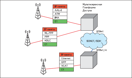 Механизмы передачи трафика данных поверх E1