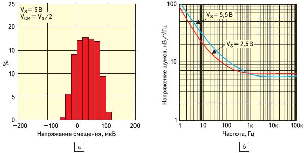 Рис. 3. Зависимости для ОУ LMP7711 а)распределение (%) по типовому значению напряжения смещения; б)типовая зависимость уровня шумов от частоты
