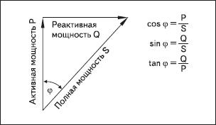 Рис. 3. Сумма активной и реактивной составляющих полной мощности