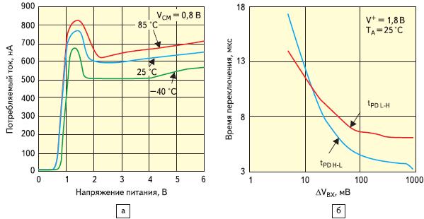 Рис. 4. Зависимости для компаратора LPV7215: а) потребляемого тока от напряжения питания и температуры; б) времени переключения от разности входных напряжений