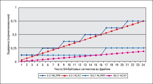 Сравнение задержки в VCAT и ML-PPP