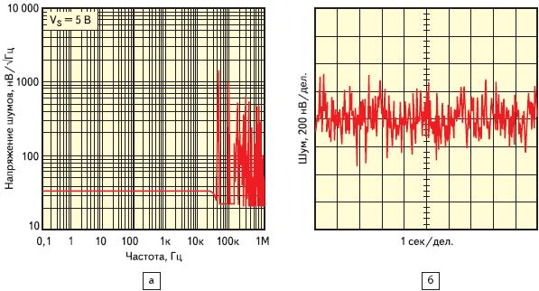 Рис. 5. а) спектральная плотность напряжения шумов и б) временная зависимость напряжения шумов в полосе частот от 0,1 до 10 Гц для ОУ LMP2011/2/4