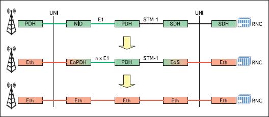 Схема миграции от PDH к Ethernet с промежуточным EoPDH