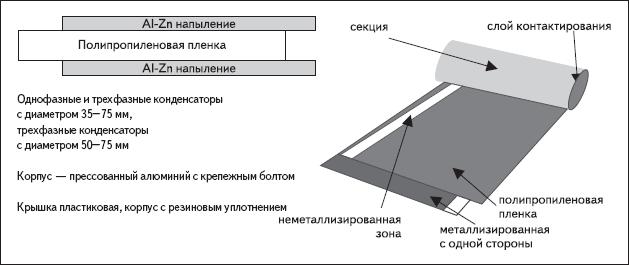 Рис. 6. Устройство металлопленочного конденсатора, изготовленного по технологии MKP/MKPg