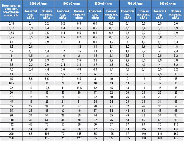 Таблица 2. Нормативный показатель потребления реактивной мощности
