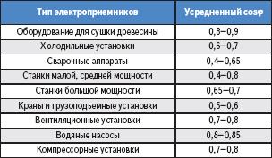 Таблица 3. Нормативные показатели для усредненного cosφ в зависимости от приемников электроэнергии
