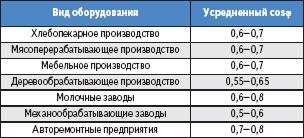 Таблица 4. Нормативные показатели для усредненного cosφ в зависимости от оборудования