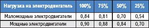 Таблица 5. Нормативные показатели для усредненного cosφ в зависимости от нагрузки