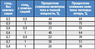 Таблица 6. Снижение величины тока и тепловых потерь при встраивании конденсаторов