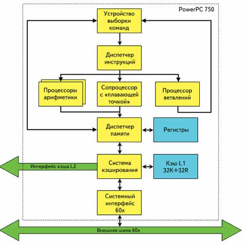 Структурная схема процессоров PowerPC 750