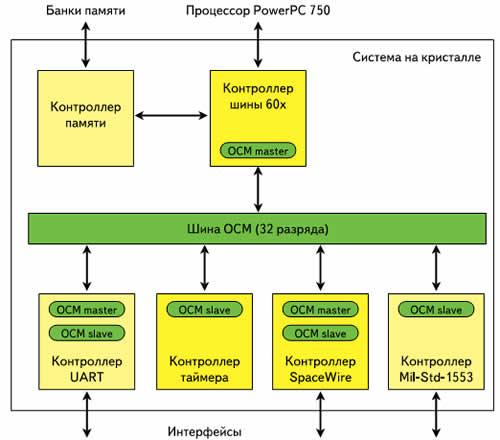 Структурная схема системы на кристалле чипа-компаньона