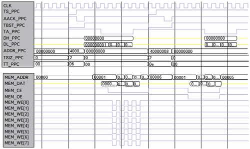 Временная диаграмма пакетной записи и пакетного чтения