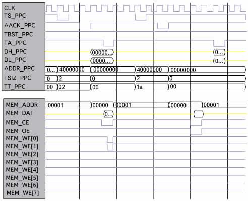 Временная диаграмма одиночной записи и одиночного чтения
