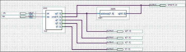Рис. 1. Тестовая схема процессора в графическом редакторе САПР ПЛИС Quartus II  с использованием управляющего автомата и асинхронного ПЗУ