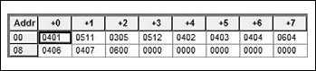 Рис. 2. Файл конфигурации ПЗУ  для тестирования команды обращения к подпрограммам CALL и возврата RET