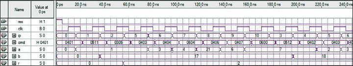 Рис. 3. Временная диаграмма работы процессора с использованием управляющего автомата и асинхронного ПЗУ (отрабатываются регистровые команды и команда вызова подпрограммы с кодом 0305H (CALL)  и команда возврата из подпрограммы 0600H (RET))