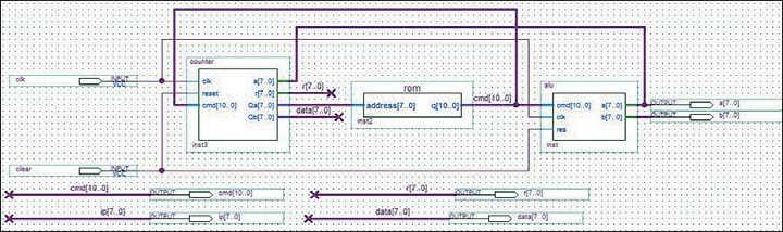 Рис. 4. Тестовая схема процессора без использования управляющего автомата с асинхронным ПЗУ  в