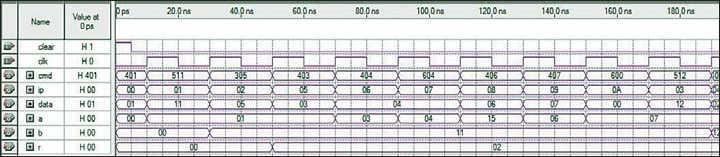 Рис. 5. Временные диаграммы работы процессора без использования управляющего автомата с асинхронным ПЗУ