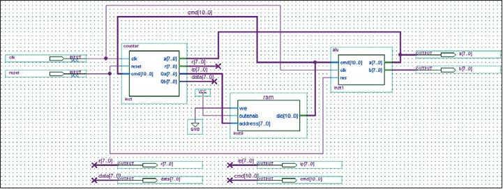 Рис. 6. Тестовая схема процессора без использования управляющего автомата с асинхронным ОЗУ  в графическом редакторе САПР ПЛИС Quartus II