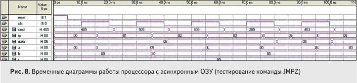 Рис. 8. Временные диаграммы работы процессора с асинхронным ОЗУ (тестирование команды JMPZ)