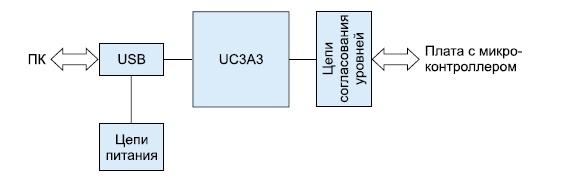 Структурная схема эмулятора JTAGICE3