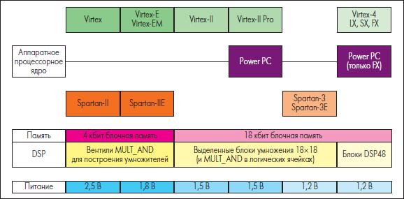 Основные семейства ПЛИС FPGA фирмы Xilinx