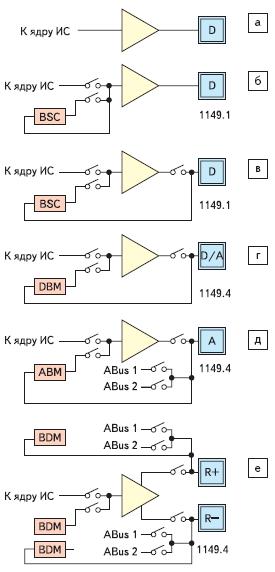 Рис. 1. Ресурсы ГС для тестирования сигналов а, б, в — цифровых; г — смешанных; д — аналоговых; е — дифференциальных