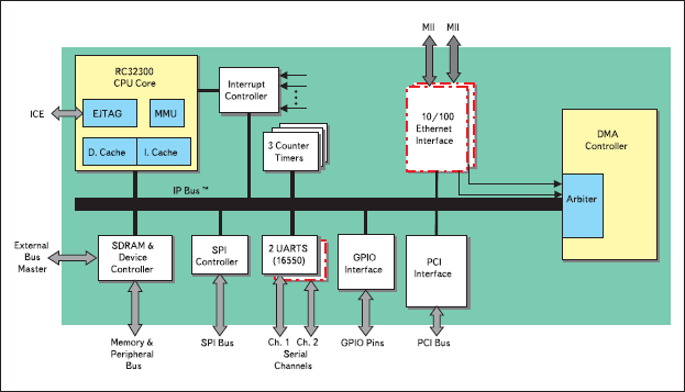 Рис. 1. Блок-схема IDT79RC32332/3/4/6 (наличие выделенных блоков зависит от типа процессора)