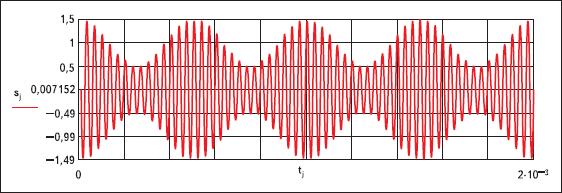 Временное представление амплитудно-модулированного колебания