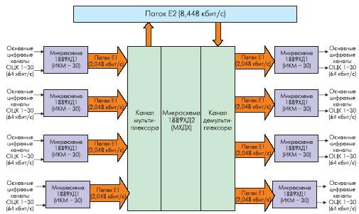 Формирование потоков Е1 и Е2