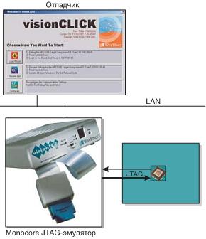 Рис. 1 Схема включения JTAG-эмулятор visionICE производства компании Wind River
