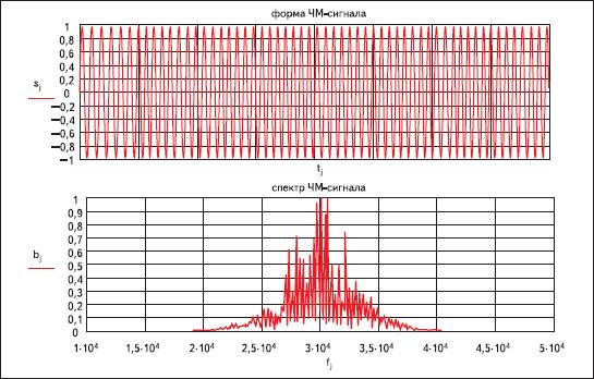 Результаты моделирования частотно-модулированного сигнала