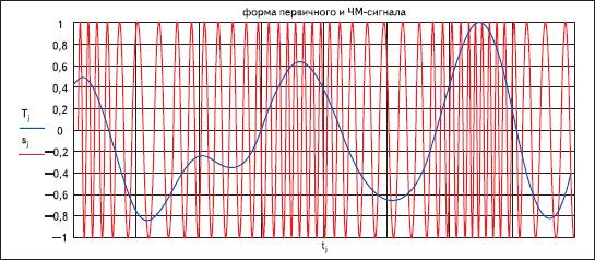 Результаты моделирования частотно-модулированного сигнала с параметром а = 1000
